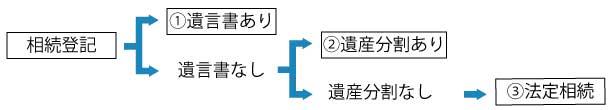 3パターン